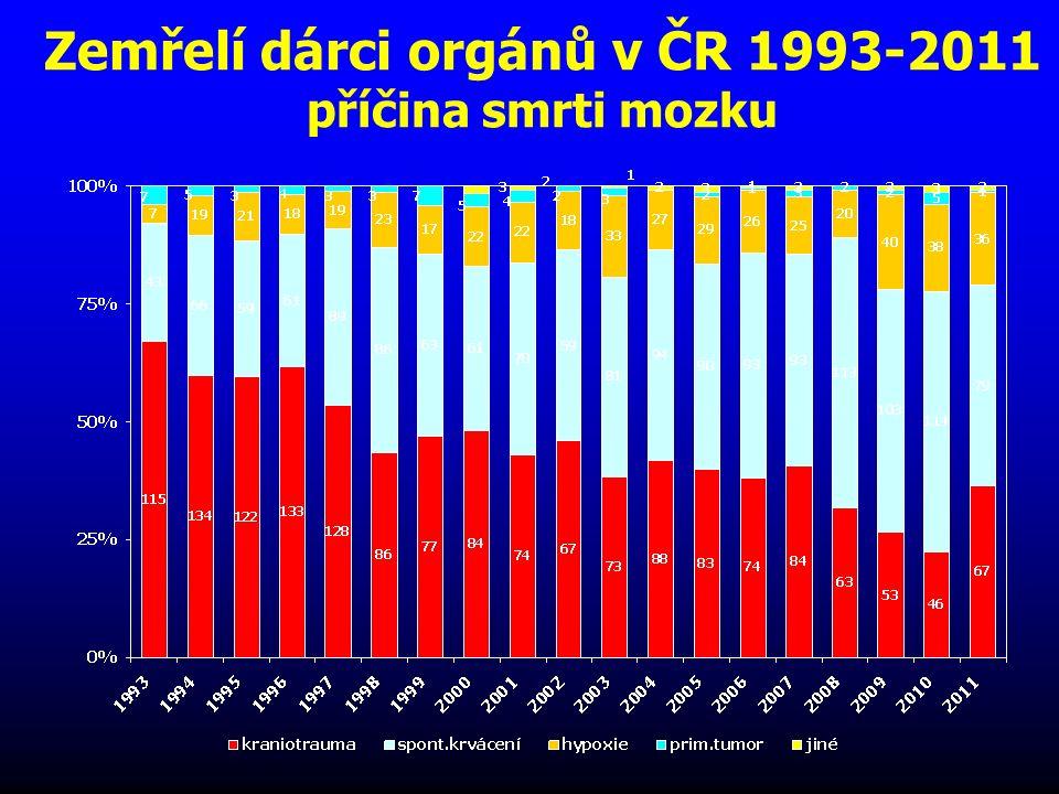 Zemřelí dárci orgánů v ČR 1993-2011 příčina smrti mozku