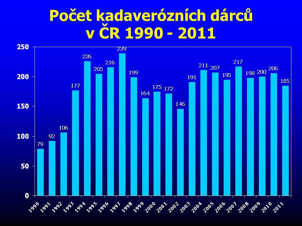 Monitorace zemřelého dárce  Ekg  Periferní saturace O 2  CVT  Diuréza  Teplota (centrální)  TK (event.