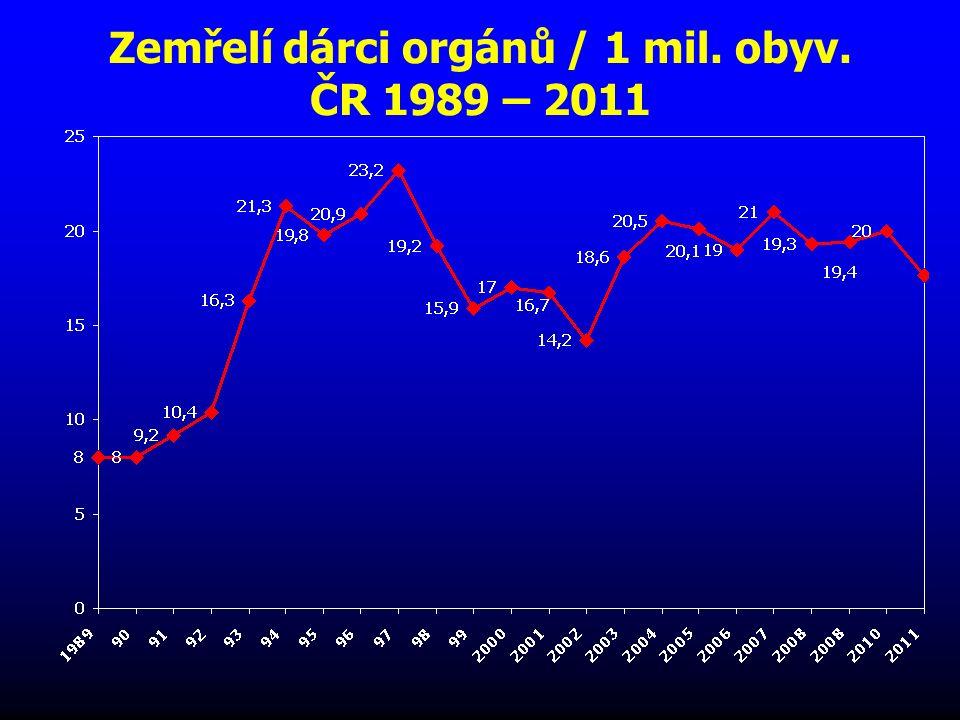 Zemřelí dárci orgánů v roce 2010/1 mil. obyv. Organs, Tissues and Cells, (14), 77-80, 2011