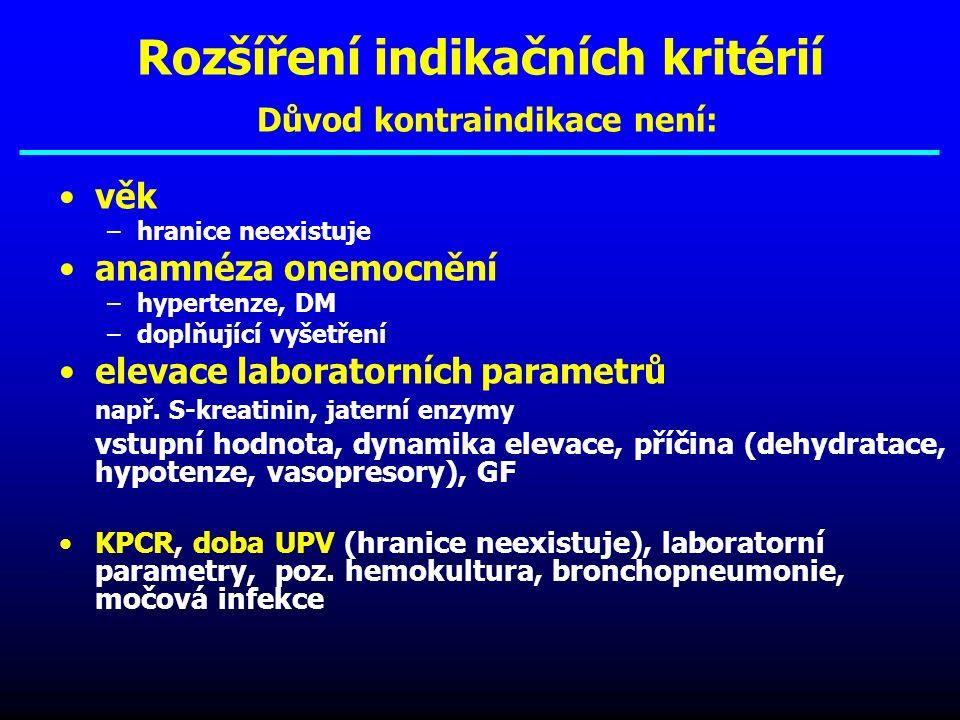 Rozšíření indikačních kritérií Důvod kontraindikace není: věk –hranice neexistuje anamnéza onemocnění –hypertenze, DM –doplňující vyšetření elevace hodnot laboratorních vyšetření –(S-kreatinin, jaterní enzymy..) vstupní hodnota, dynamika elevace, příčina (dehydratace, hypotenze, vasopresory), GF KPCR, doba UPV (hranice neexistuje), laboratorní parametry, poz.
