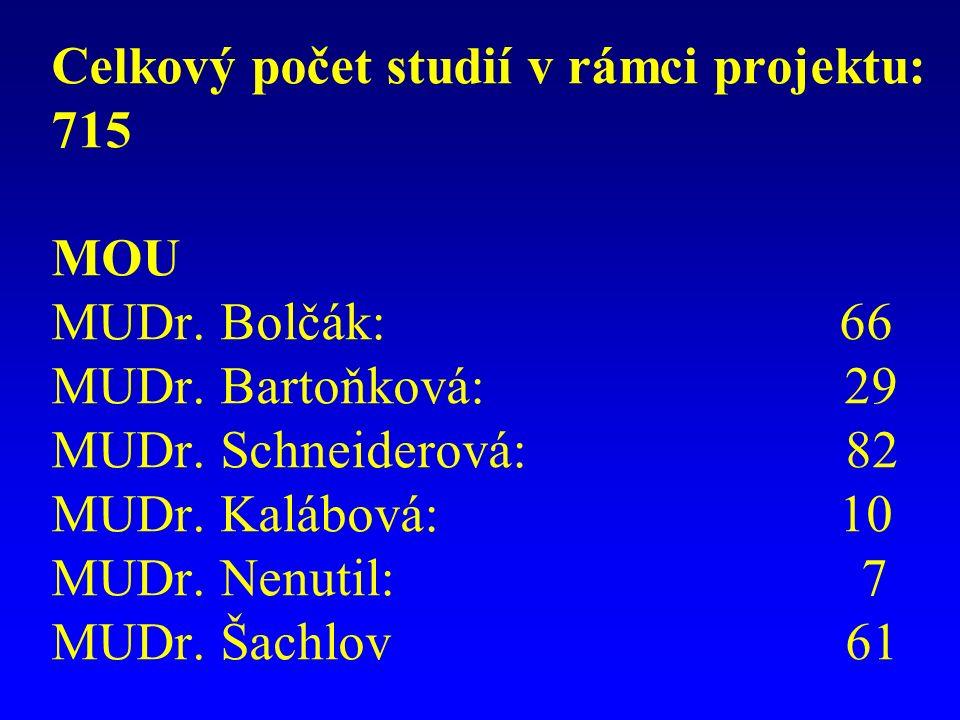 Celkový počet studií v rámci projektu: 715 MOU MUDr.