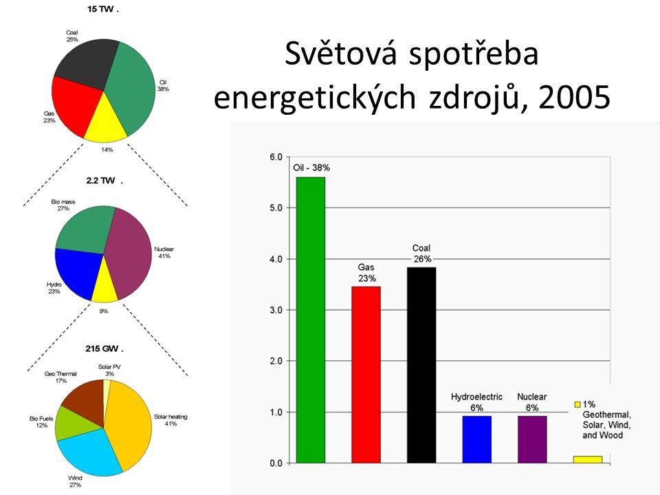 Světová spotřeba energetických zdrojů, 2005