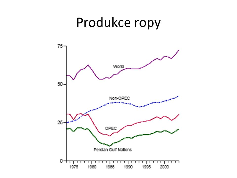 Produkce ropy