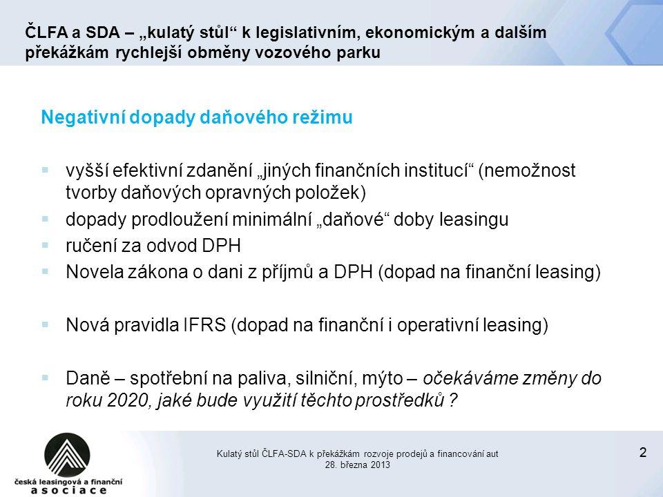 """22 Negativní dopady daňového režimu  vyšší efektivní zdanění """"jiných finančních institucí (nemožnost tvorby daňových opravných položek)  dopady prodloužení minimální """"daňové doby leasingu  ručení za odvod DPH  Novela zákona o dani z příjmů a DPH (dopad na finanční leasing)  Nová pravidla IFRS (dopad na finanční i operativní leasing)  Daně – spotřební na paliva, silniční, mýto – očekáváme změny do roku 2020, jaké bude využití těchto prostředků ."""