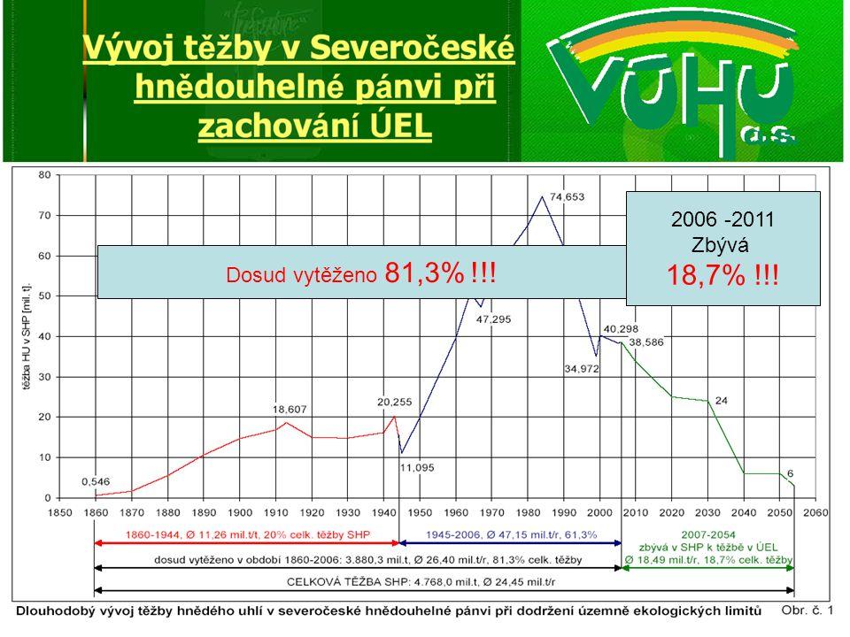 Dosud vytěženo 81,3% !!! 2006 -2011 Zbývá 18,7% !!!