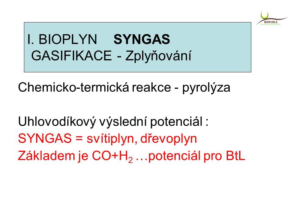 Chemicko-termická reakce - pyrolýza Uhlovodíkový výslední potenciál : SYNGAS = svítiplyn, dřevoplyn Základem je CO+H 2 …potenciál pro BtL I. BIOPLYN S