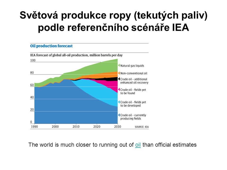 Světová produkce ropy (tekutých paliv) podle referenčního scénáře IEA The world is much closer to running out of oil than official estimatesoil
