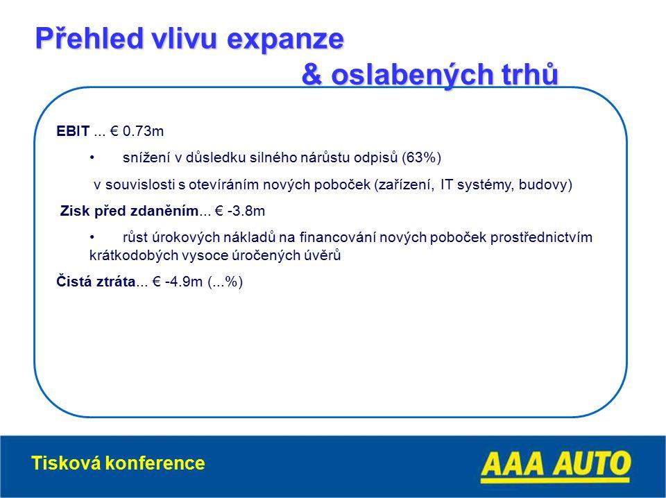 Přehled vlivu expanze & oslabených trhů EBIT...