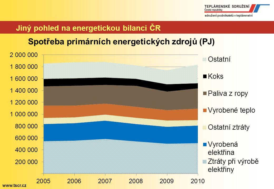 sdružení podnikatelů v teplárenství www.tscr.cz Zatím nezodpovězené otázky - účinnost Nejvýhodnější energie je ta, který se nevyrobí – nechybí v krizi, neznečišťuje prostředí a nikdy nedojde.