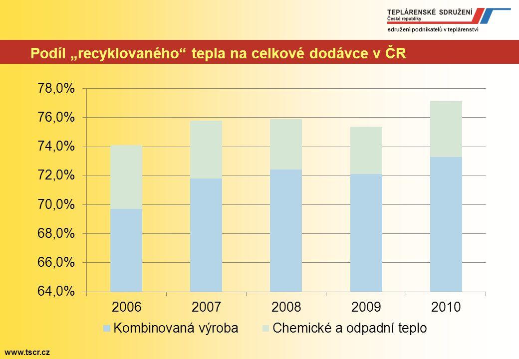 sdružení podnikatelů v teplárenství www.tscr.cz Jiný pohled na energetickou bilanci ČR Spotřeba primárních energetických zdrojů (PJ)