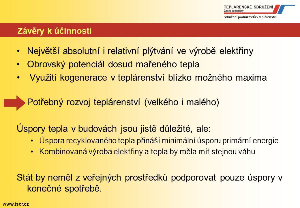 """sdružení podnikatelů v teplárenství www.tscr.cz Podíl """"recyklovaného tepla na celkové dodávce v ČR"""