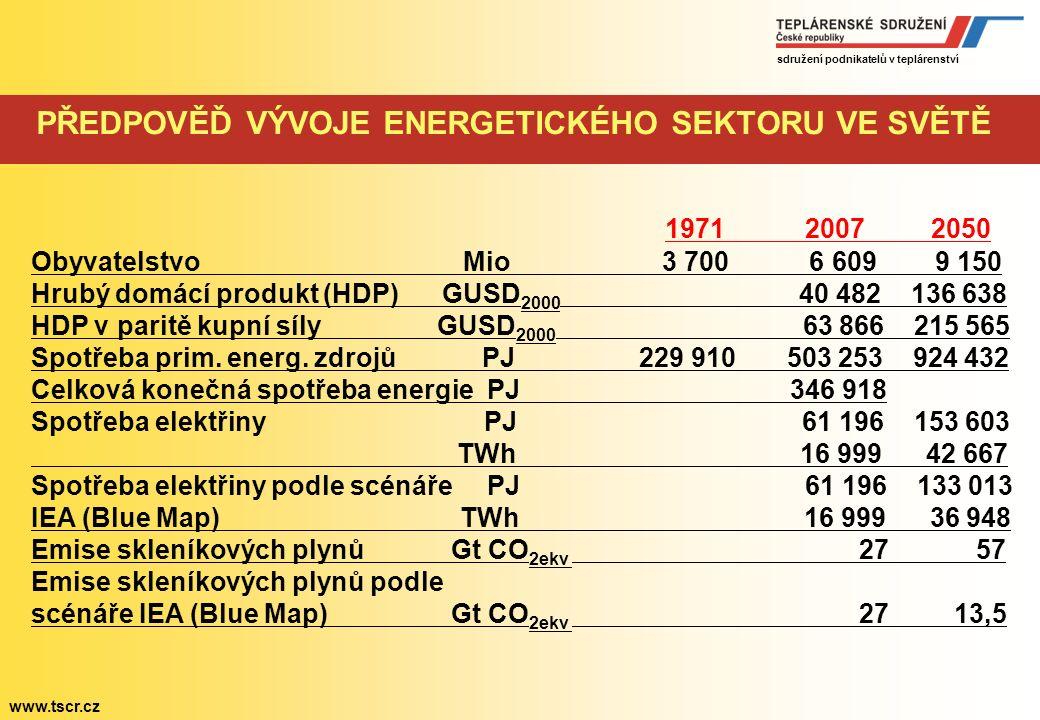sdružení podnikatelů v teplárenství www.tscr.cz Státní energetická koncepce v kontextu Evropského vývoje Ing.
