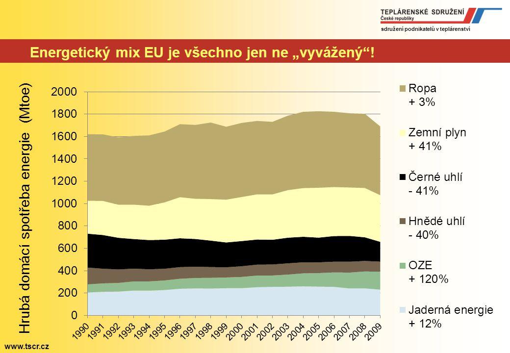 sdružení podnikatelů v teplárenství www.tscr.cz Trendy v EU Snižování: Energetické náročnosti Emisí skleníkových plynů 20082020 Ropa84 %92 % Zemní plyn62%73 % Pevná paliva45 %50 % Zvyšování: Podílu OZE Dovozní energetické závislosti Dovozní náročnost EU 27