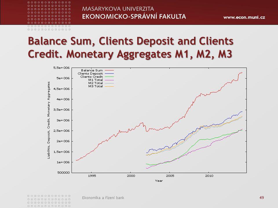 www.econ.muni.cz Ekonomika a řízení bank 49 Balance Sum, Clients Deposit and Clients Credit.