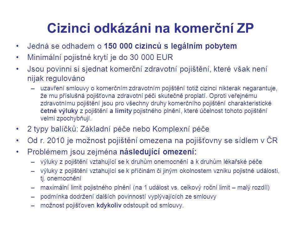 Cizinci odkázáni na komerční ZP Jedná se odhadem o 150 000 cizinců s legálním pobytem Minimální pojistné krytí je do 30 000 EUR Jsou povinni si sjednat komerční zdravotní pojištění, které však není nijak regulováno –uzavření smlouvy o komerčním zdravotním pojištění totiž cizinci nikterak negarantuje, že mu příslušná pojišťovna zdravotní péči skutečně proplatí.