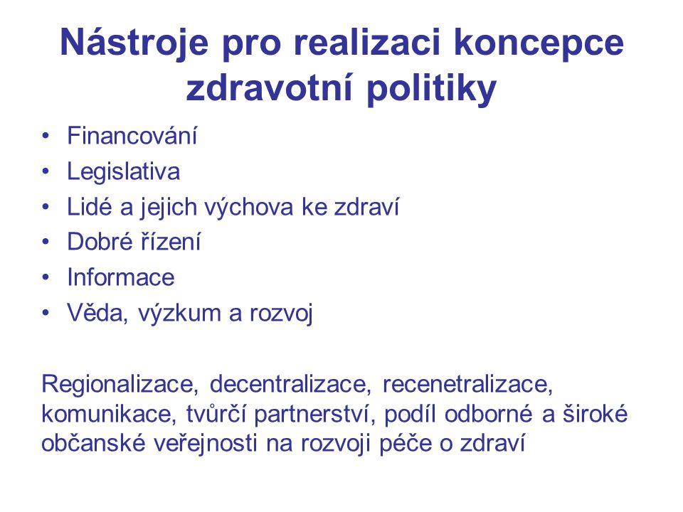 Nástroje pro realizaci koncepce zdravotní politiky Financování Legislativa Lidé a jejich výchova ke zdraví Dobré řízení Informace Věda, výzkum a rozvoj Regionalizace, decentralizace, recenetralizace, komunikace, tvůrčí partnerství, podíl odborné a široké občanské veřejnosti na rozvoji péče o zdraví