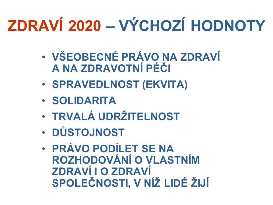 ZDRAVÍ 2020 – VÝCHOZÍ HODNOTY VŠEOBECNÉ PRÁVO NA ZDRAVÍ A NA ZDRAVOTNÍ PÉČI SPRAVEDLNOST (EKVITA) SOLIDARITA TRVALÁ UDRŽITELNOST DŮSTOJNOST PRÁVO PODÍLET SE NA ROZHODOVÁNÍ O VLASTNÍM ZDRAVÍ I O ZDRAVÍ SPOLEČNOSTI, V NÍŽ LIDÉ ŽIJÍ