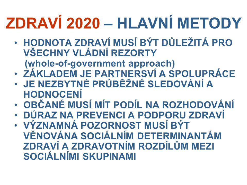 ZDRAVÍ 2020 – HLAVNÍ METODY HODNOTA ZDRAVÍ MUSÍ BÝT DŮLEŽITÁ PRO VŠECHNY VLÁDNÍ REZORTY (whole-of-government approach) ZÁKLADEM JE PARTNERSVÍ A SPOLUPRÁCE JE NEZBYTNÉ PRŮBĚŽNÉ SLEDOVÁNÍ A HODNOCENÍ OBČANÉ MUSÍ MÍT PODÍL NA ROZHODOVÁNÍ DŮRAZ NA PREVENCI A PODPORU ZDRAVÍ VÝZNAMNÁ POZORNOST MUSÍ BÝT VĚNOVÁNA SOCIÁLNÍM DETERMINANTÁM ZDRAVÍ A ZDRAVOTNÍM ROZDÍLŮM MEZI SOCIÁLNÍMI SKUPINAMI