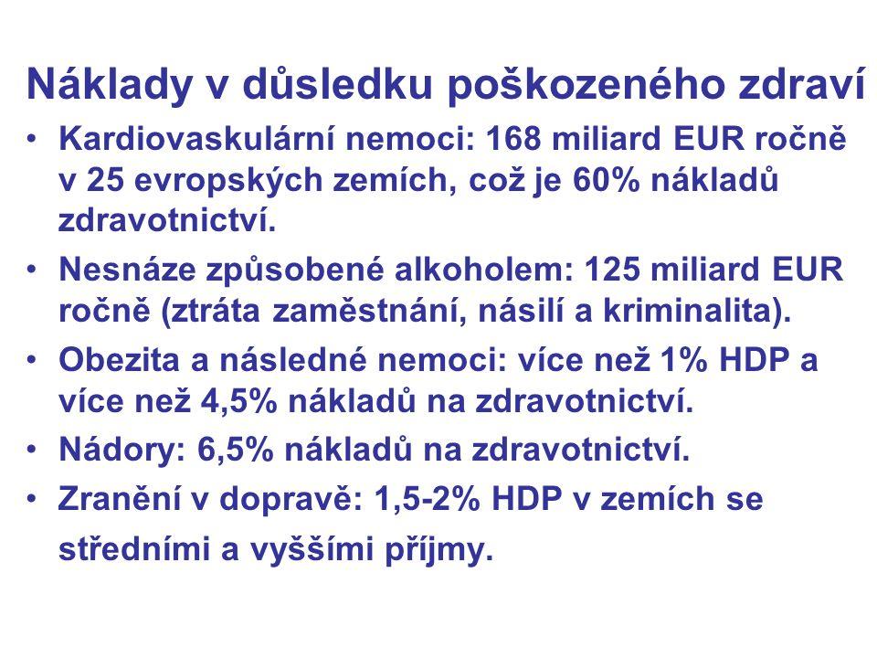 Náklady v důsledku poškozeného zdraví Kardiovaskulární nemoci: 168 miliard EUR ročně v 25 evropských zemích, což je 60% nákladů zdravotnictví.