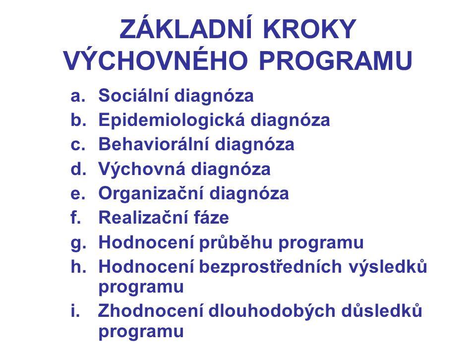 ZÁKLADNÍ KROKY VÝCHOVNÉHO PROGRAMU a.Sociální diagnóza b.Epidemiologická diagnóza c.Behaviorální diagnóza d.Výchovná diagnóza e.Organizační diagnóza f.Realizační fáze g.Hodnocení průběhu programu h.Hodnocení bezprostředních výsledků programu i.Zhodnocení dlouhodobých důsledků programu