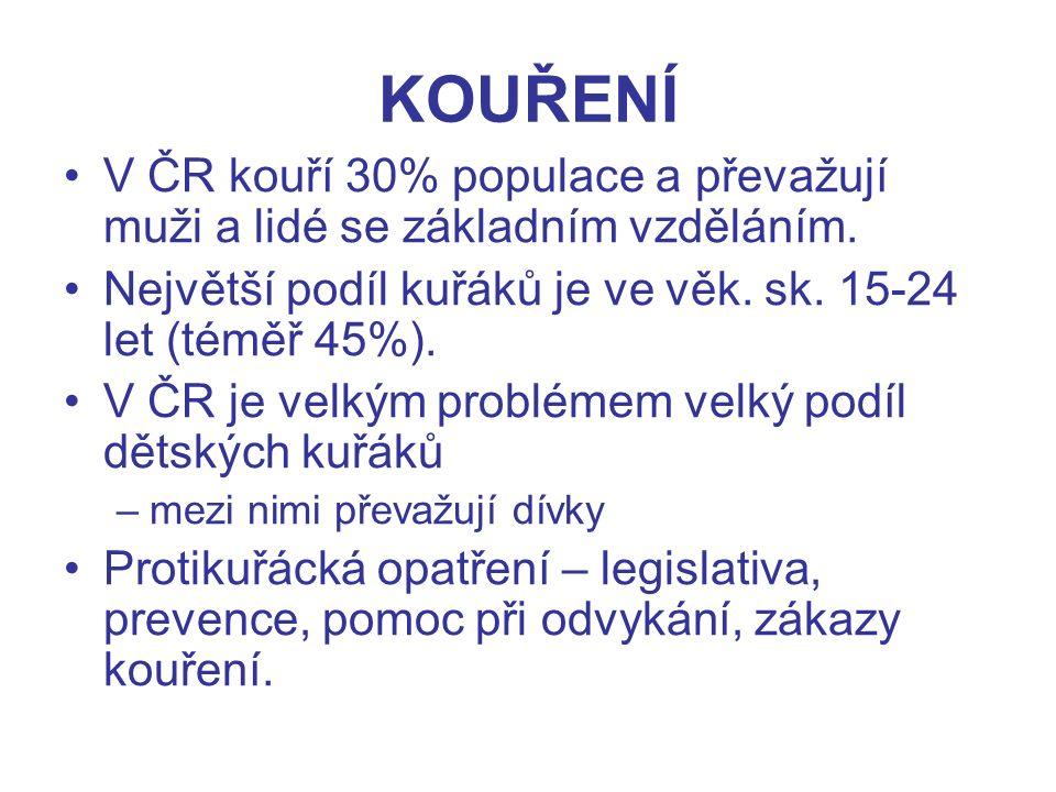 KOUŘENÍ V ČR kouří 30% populace a převažují muži a lidé se základním vzděláním.