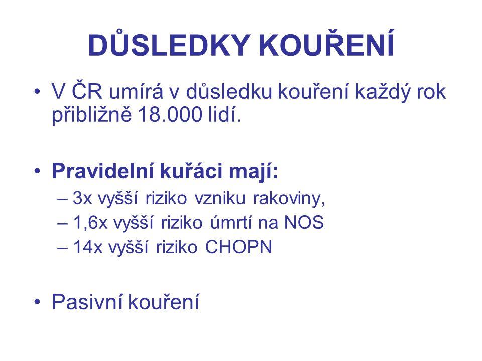 DŮSLEDKY KOUŘENÍ V ČR umírá v důsledku kouření každý rok přibližně 18.000 lidí.