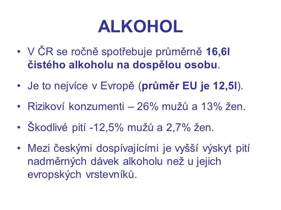 ALKOHOL V ČR se ročně spotřebuje průměrně 16,6l čistého alkoholu na dospělou osobu.