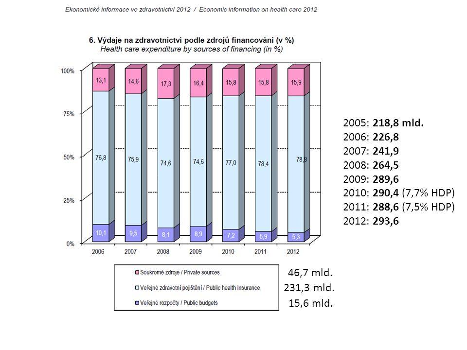 46,7 mld.231,3 mld. 15,6 mld. 2005: 218,8 mld.