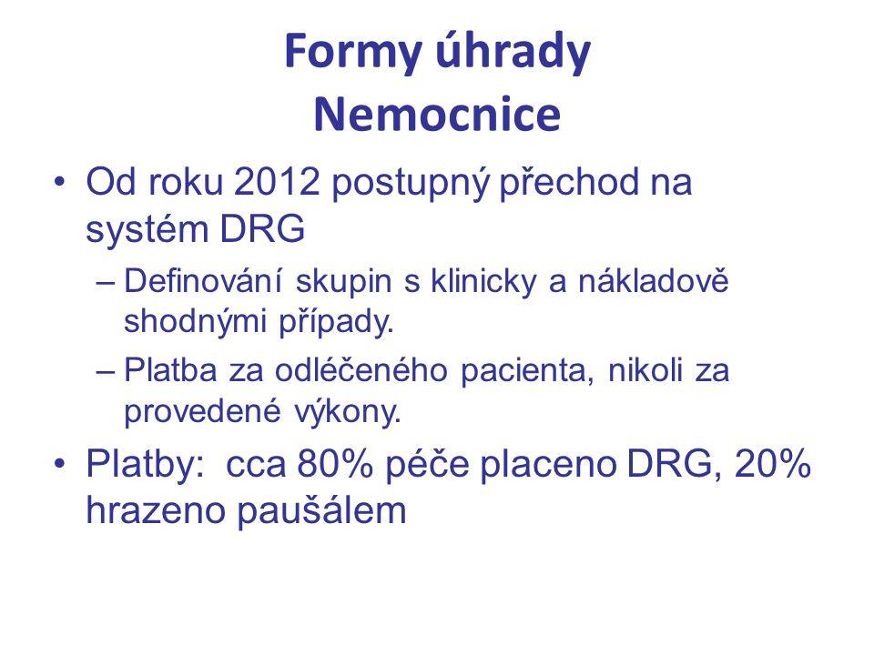 Formy úhrady Nemocnice Od roku 2012 postupný přechod na systém DRG –Definování skupin s klinicky a nákladově shodnými případy.