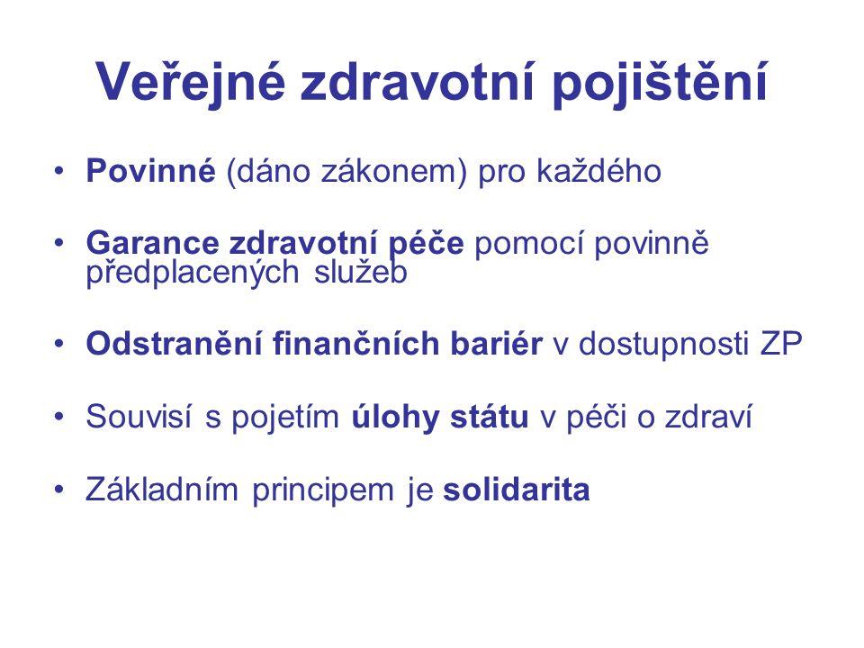 Veřejné zdravotní pojištění Povinné (dáno zákonem) pro každého Garance zdravotní péče pomocí povinně předplacených služeb Odstranění finančních bariér v dostupnosti ZP Souvisí s pojetím úlohy státu v péči o zdraví Základním principem je solidarita