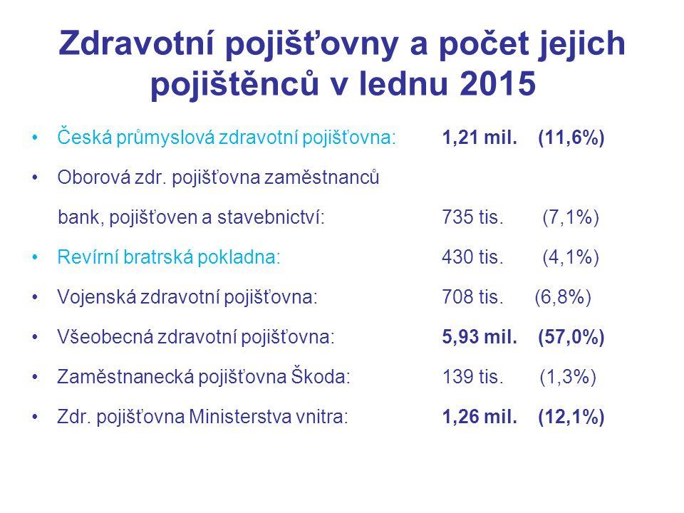 Zdravotní pojišťovny a počet jejich pojištěnců v lednu 2015 Česká průmyslová zdravotní pojišťovna: 1,21 mil.