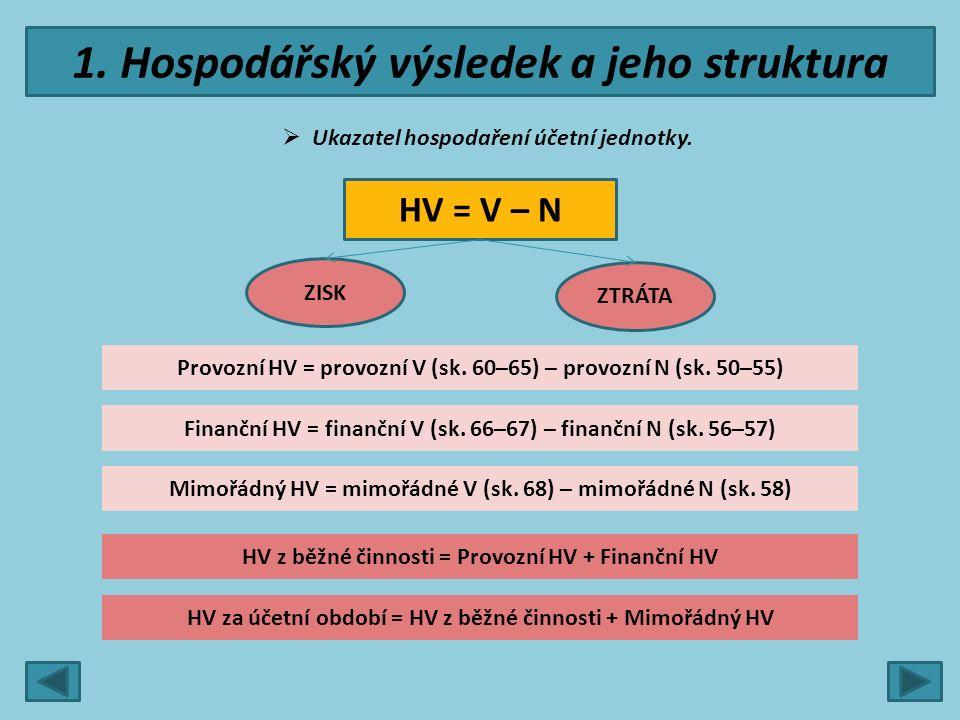 1. Hospodářský výsledek a jeho struktura  Ukazatel hospodaření účetní jednotky. HV = V – N ZISK ZTRÁTA Provozní HV = provozní V (sk. 60–65) – provozn