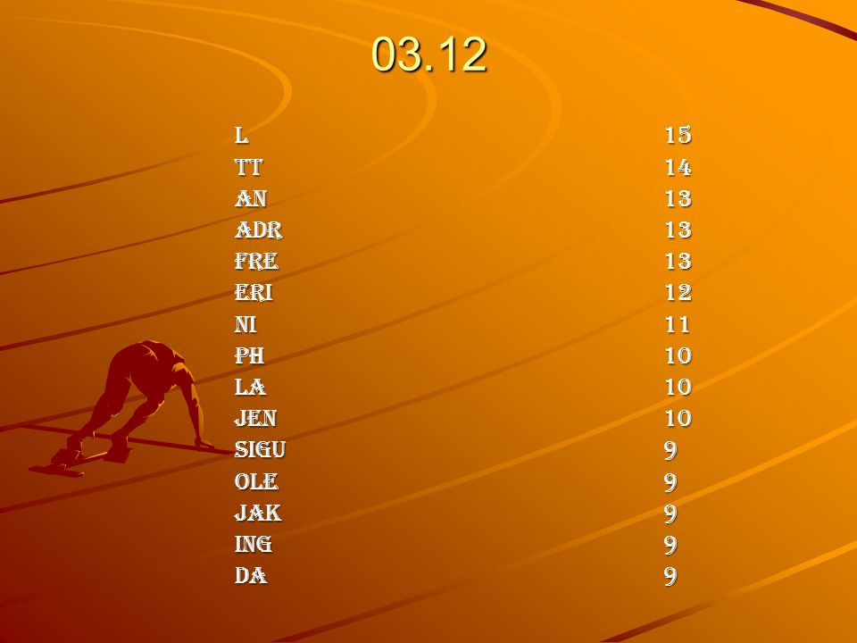 19.11 L 15 Tt 14 An 13 Adr 13 Fre 13 Eri 12 Ni 11 Ph10 La 10 Jen 10 Sigu 9 Ole 9 Jak 9 Ing 9 Da 9