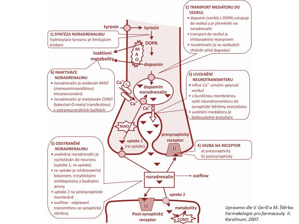 Upraveno dle V. Geršl a M. Štěrba. Farmakologie pro farmaceuty II. Karolinum, 2007.