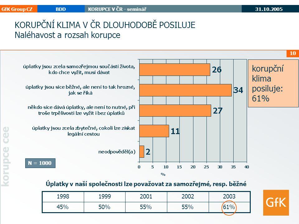 GfK Group CZBDDKORUPCE V ČR - seminář 31.10.2005 korupce cee 10 % N = 1000 KORUPČNÍ KLIMA V ČR DLOUHODOBĚ POSILUJE Naléhavost a rozsah korupce 61%55% 50%45% 20032002200119991998 Úplatky v naší společnosti lze považovat za samozřejmé, resp.