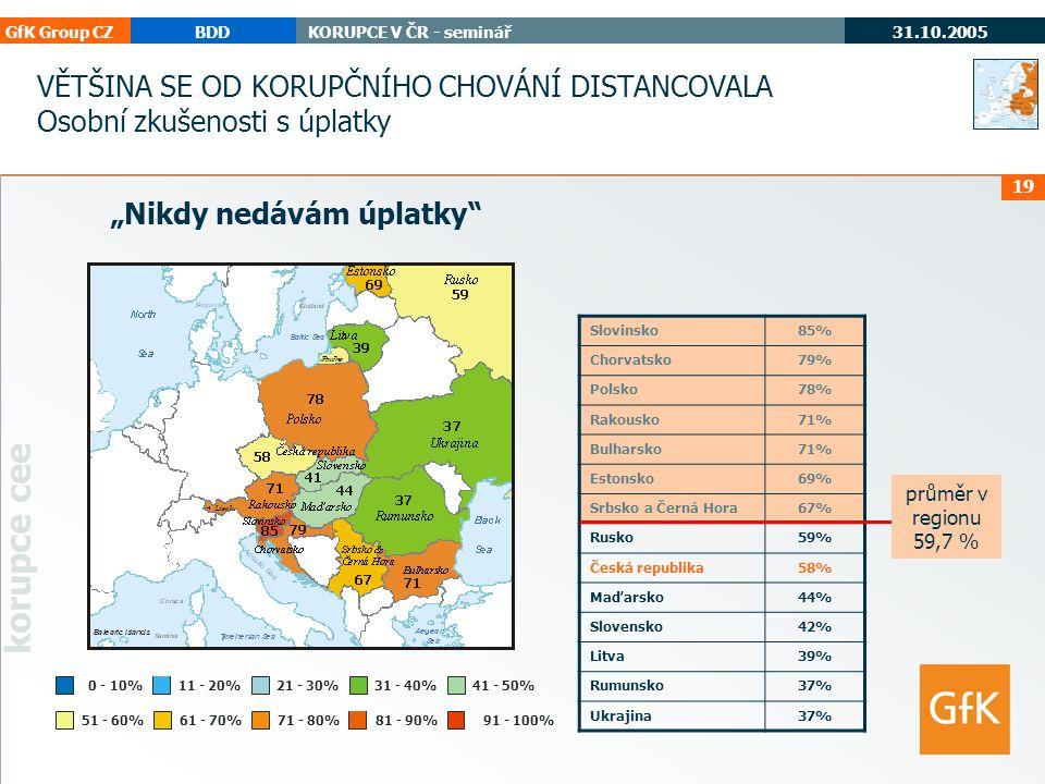 """GfK Group CZBDDKORUPCE V ČR - seminář 31.10.2005 korupce cee 19 """"Nikdy nedávám úplatky 71 - 80%61 - 70%51 - 60% 0 - 10%11 - 20%21 - 30%31 - 40%41 - 50% 91 - 100% Slovinsko85% Chorvatsko79% Polsko78% Rakousko71% Bulharsko71% Estonsko69% Srbsko a Černá Hora67% Rusko59% Česká republika58% Maďarsko44% Slovensko42% Litva39% Rumunsko37% Ukrajina37% průměr v regionu 59,7 % VĚTŠINA SE OD KORUPČNÍHO CHOVÁNÍ DISTANCOVALA Osobní zkušenosti s úplatky 81 - 90%"""
