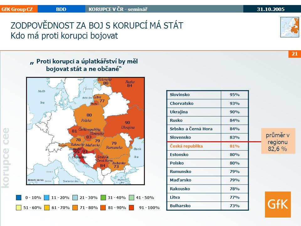 """GfK Group CZBDDKORUPCE V ČR - seminář 31.10.2005 korupce cee 21 """" Proti korupci a úplatkářství by měl bojovat stát a ne občané 71 - 80%61 - 70%51 - 60% 0 - 10%11 - 20%21 - 30%31 - 40%41 - 50% 91 - 100% Slovinsko95% Chorvatsko93% Ukrajina90% Rusko84% Srbsko a Černá Hora84% Slovensko83% Česká republika81% Estonsko80% Polsko80% Rumunsko79% Maďarsko79% Rakousko78% Litva77% Bulharsko73% ZODPOVĚDNOST ZA BOJ S KORUPCÍ MÁ STÁT Kdo má proti korupci bojovat průměr v regionu 82,6 % 81 - 90%"""