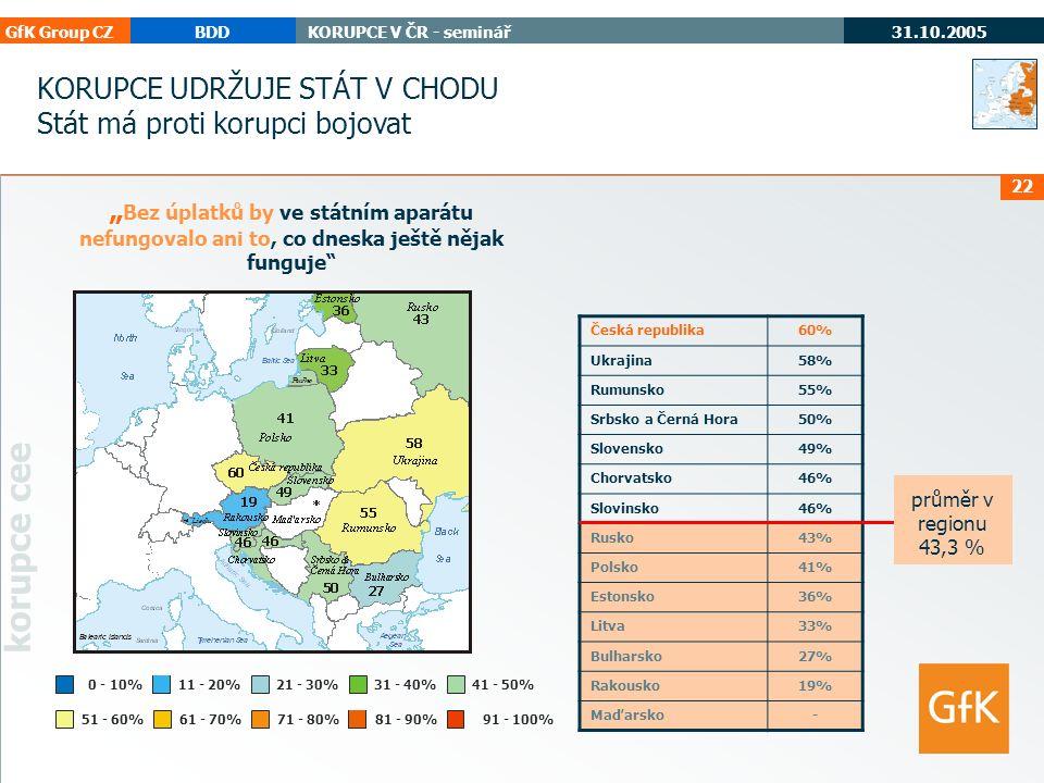 """GfK Group CZBDDKORUPCE V ČR - seminář 31.10.2005 korupce cee 22 """" Bez úplatků by ve státním aparátu nefungovalo ani to, co dneska ještě nějak funguje 71 - 80%61 - 70%51 - 60% 0 - 10%11 - 20%21 - 30%31 - 40%41 - 50% 91 - 100% Česká republika60% Ukrajina58% Rumunsko55% Srbsko a Černá Hora50% Slovensko49% Chorvatsko46% Slovinsko46% Rusko43% Polsko41% Estonsko36% Litva33% Bulharsko27% Rakousko19% Maďarsko- průměr v regionu 43,3 % KORUPCE UDRŽUJE STÁT V CHODU Stát má proti korupci bojovat 81 - 90%"""