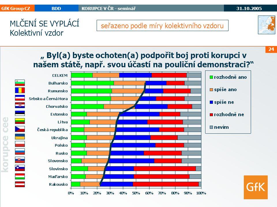 """GfK Group CZBDDKORUPCE V ČR - seminář 31.10.2005 korupce cee 24 """" Byl(a) byste ochoten(a) podpořit boj proti korupci v našem státě, např."""