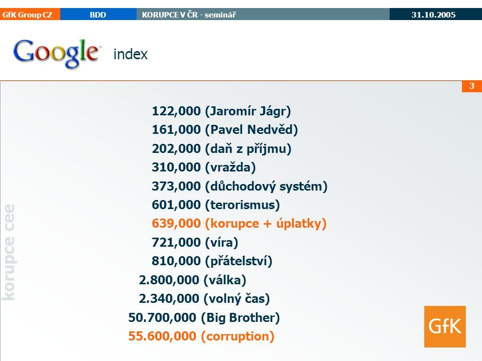 GfK Group CZBDDKORUPCE V ČR - seminář 31.10.2005 korupce cee 3 index 122,000 (Jaromír Jágr) 161,000 (Pavel Nedvěd) 202,000 (daň z příjmu) 310,000 (vražda) 373,000 (důchodový systém) 601,000 (terorismus) 639,000 (korupce + úplatky) 721,000 (víra) 810,000 (přátelství) 2.800,000 (válka) 2.340,000 (volný čas) 50.700,000 (Big Brother) 55.600,000 (corruption)