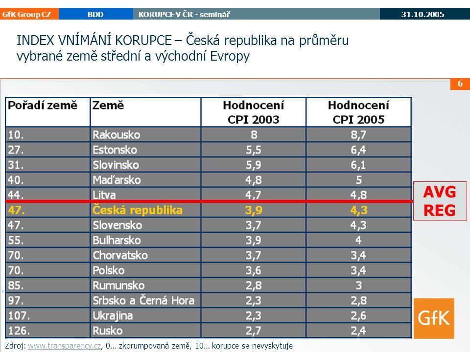 GfK Group CZBDDKORUPCE V ČR - seminář 31.10.2005 korupce cee 17 ČR v Evropě