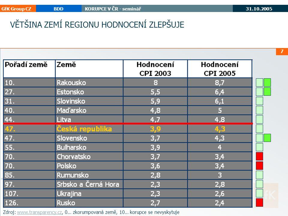 """GfK Group CZBDDKORUPCE V ČR - seminář 31.10.2005 korupce cee 18 """" Úplatky jsou zcela samozřejmou součástí života, kdo chce vyžít, musí dávat? 81 - 90%71 - 80%61 - 70%51 - 60% 0 - 10%11 - 20%21 - 30%31 - 40%41 - 50% 91 - 100% Slovensko40% Rumunsko33% Maďarsko27% Česká republika26% Litva26% Ukrajina24% Bulharsko24% Rusko20% Srbsko a Černá Hora20% Polsko19% Chorvatsko16% Slovinsko12% Estonsko12% Rakousko11% průměr v regionu 22,1 % ÚPLATKY NEJSOU VNÍMÁNY JAKO NEZBYTNÉ Naléhavost a rozsah korupce"""
