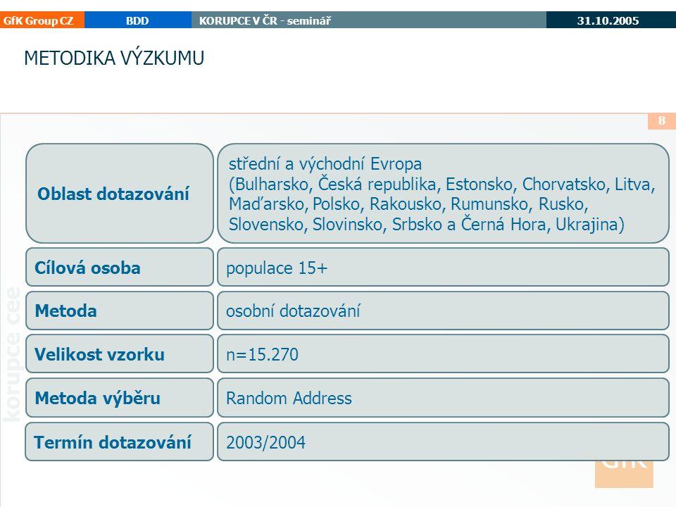 GfK Group CZBDDKORUPCE V ČR - seminář 31.10.2005 korupce cee 9 1 Výsledky výzkumu Česká republika