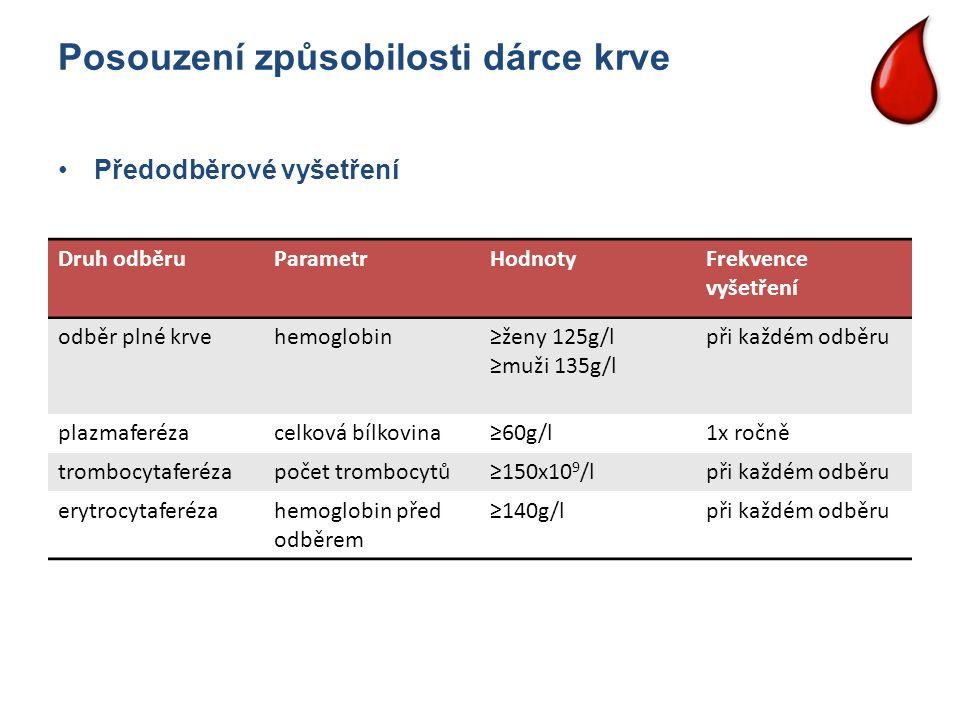 Posouzení způsobilosti dárce krve Druh odběruParametrHodnotyFrekvence vyšetření odběr plné krvehemoglobin≥ženy 125g/l ≥muži 135g/l při každém odběru p