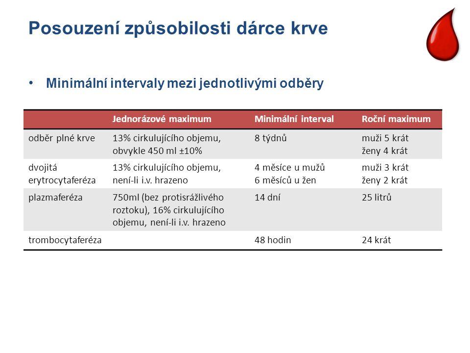 Posouzení způsobilosti dárce krve Jednorázové maximumMinimální intervalRoční maximum odběr plné krve13% cirkulujícího objemu, obvykle 450 ml ±10% 8 tý