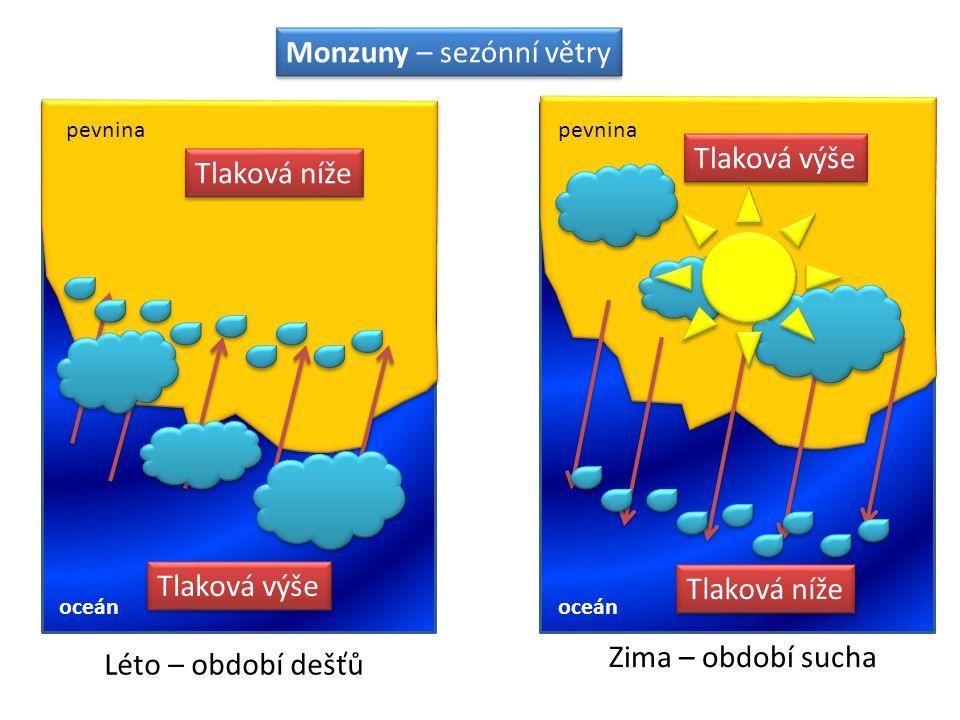 Monzuny – sezónní větry Léto – období dešťů Zima – období sucha pevnina oceán Tlaková níže Tlaková výše Tlaková níže Tlaková výše