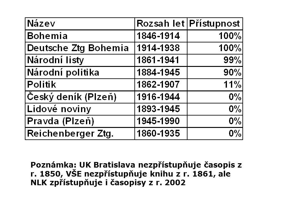 Poznámka: UK Bratislava nezpřístupňuje časopis z r.