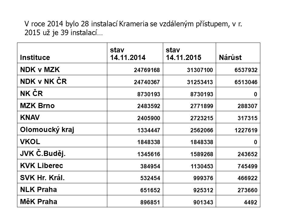 V roce 2014 bylo 28 instalací Krameria se vzdáleným přístupem, v r.