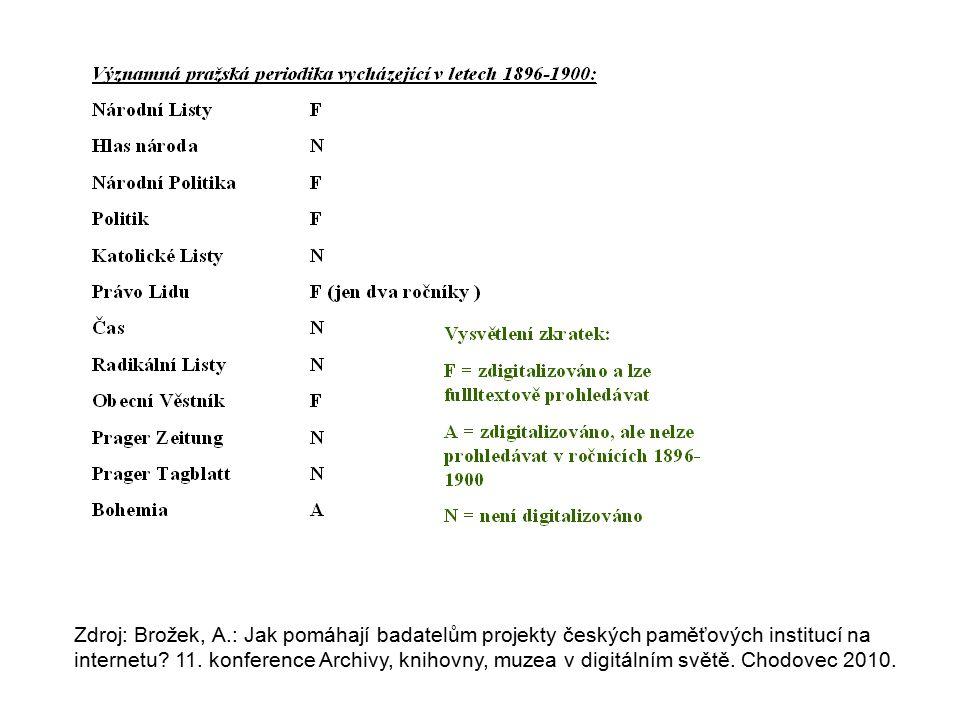 Zdroj: Brožek, A.: Jak pomáhají badatelům projekty českých paměťových institucí na internetu.