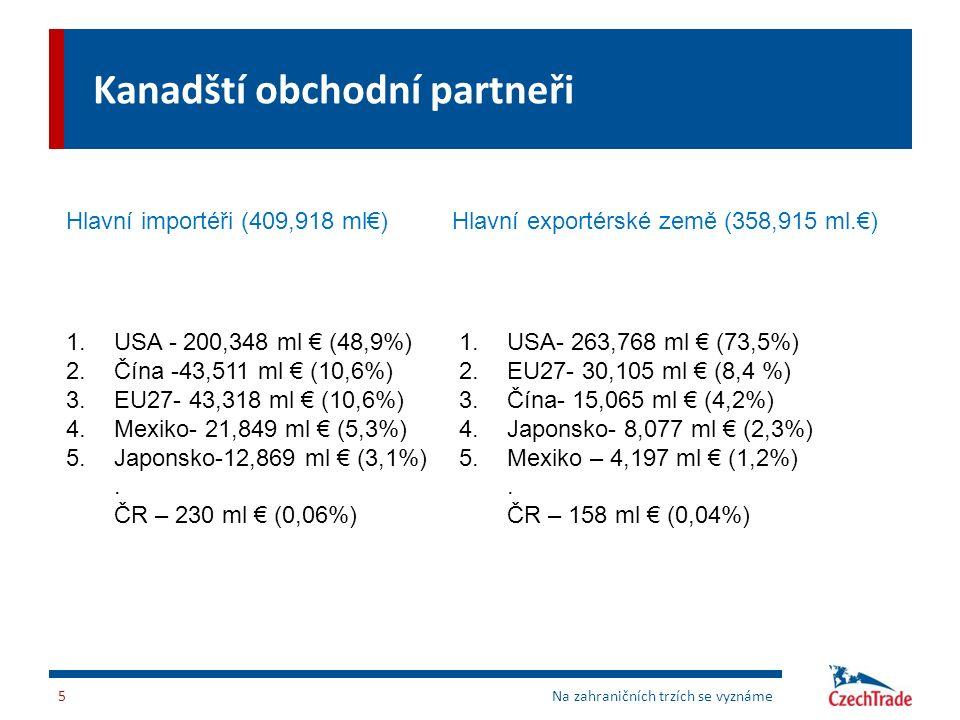 Kanadští obchodní partneři 5Na zahraničních trzích se vyznáme Hlavní importéři (409,918 ml€)Hlavní exportérské země (358,915 ml.€) 1.USA - 200,348 ml